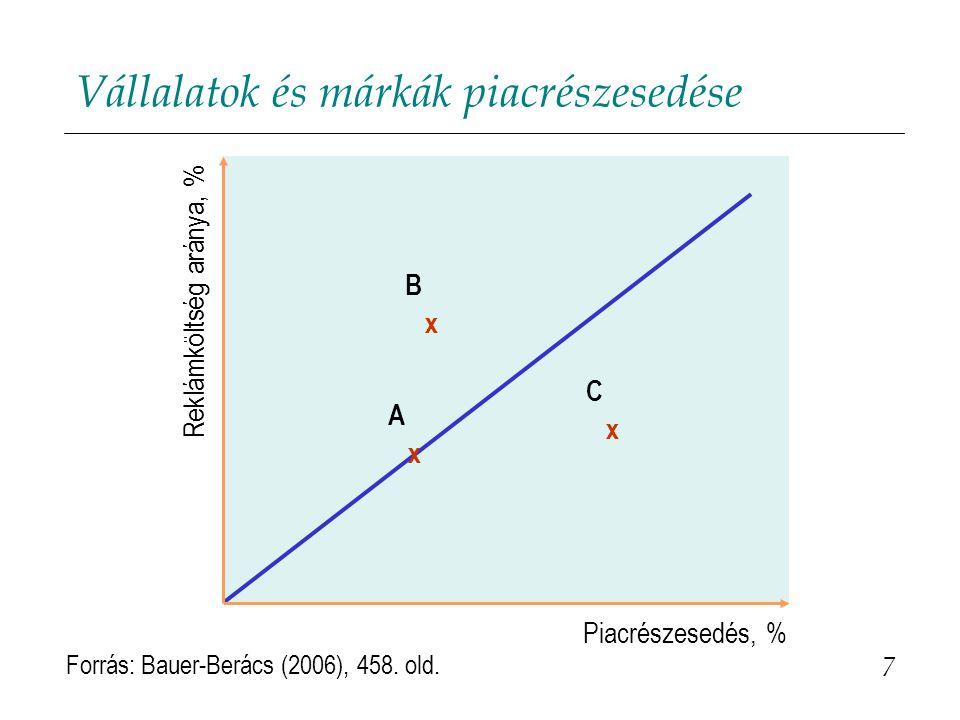 Vállalatok és márkák piacrészesedése 7 Reklámköltség aránya, % A x Piacrészesedés, % C x B x Forrás: Bauer-Berács (2006), 458. old.