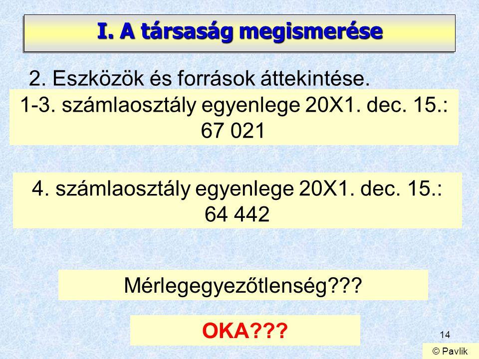 14 I. A társaság megismerése 2. Eszközök és források áttekintése. 1-3. számlaosztály egyenlege 20X1. dec. 15.: 67 021 4. számlaosztály egyenlege 20X1.