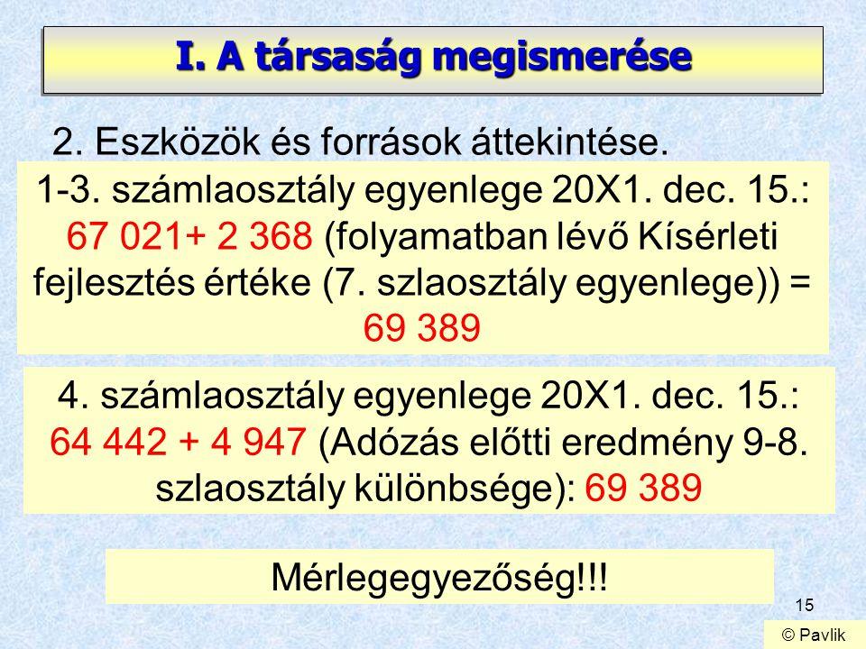 15 I. A társaság megismerése 2. Eszközök és források áttekintése. 1-3. számlaosztály egyenlege 20X1. dec. 15.: 67 021+ 2 368 (folyamatban lévő Kísérle