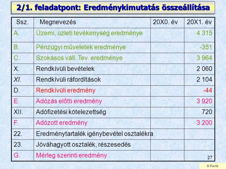 27 2/1. feladatpont: Eredménykimutatás összeállítása 720Adófizetési kötelezettségXII. 3 200Adózott eredményF. Eredménytartalék igénybevétel osztalékra