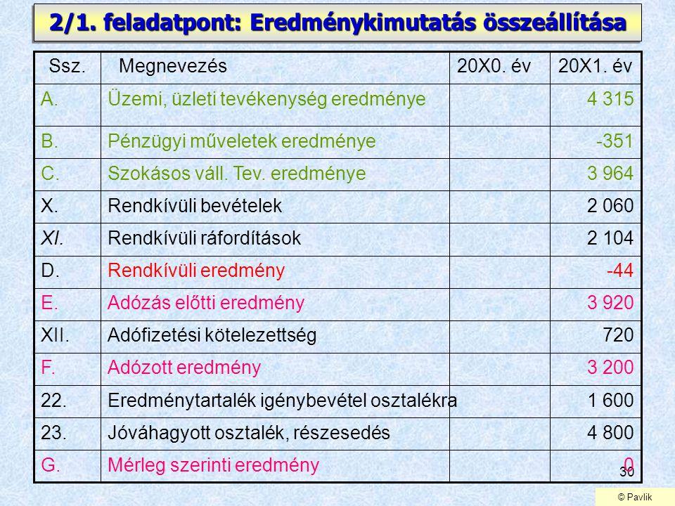 30 2/1. feladatpont: Eredménykimutatás összeállítása 720Adófizetési kötelezettségXII. 3 200Adózott eredményF. 1 600Eredménytartalék igénybevétel oszta