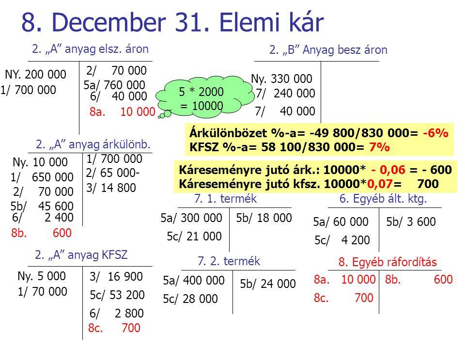 """8. December 31. Elemi kár 2. """"A"""" anyag elsz. áron 2. """"A"""" anyag árkülönb. 2. """"A"""" anyag KFSZ 2. """"B"""" Anyag besz áron NY. 200 000 Ny. 10 000 Ny. 5 000 Ny."""