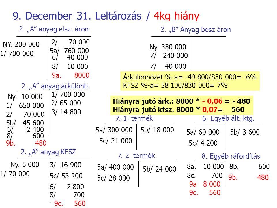 """9. December 31. Leltározás / 4kg hiány 2. """"A"""" anyag elsz. áron 2. """"A"""" anyag árkülönb. 2. """"A"""" anyag KFSZ 2. """"B"""" Anyag besz áron NY. 200 000 Ny. 10 000"""