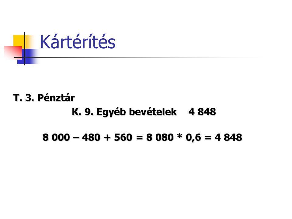 Kártérítés T. 3. Pénztár K. 9. Egyéb bevételek4 848 8 000 – 480 + 560 = 8 080 * 0,6 = 4 848