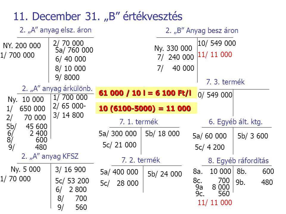 """11. December 31. """"B"""" értékvesztés 2. """"A"""" anyag elsz. áron 2. """"A"""" anyag árkülönb. 2. """"A"""" anyag KFSZ 2. """"B"""" Anyag besz áron NY. 200 000 Ny. 10 000 Ny. 5"""