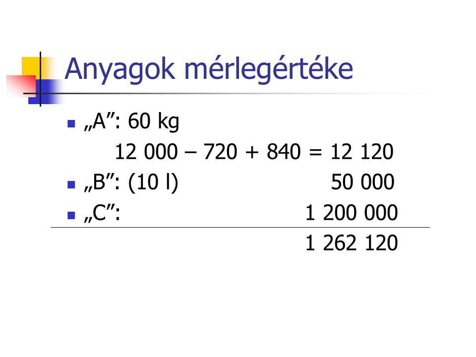 """Anyagok mérlegértéke """"A"""": 60 kg 12 000 – 720 + 840 = 12 120 """"B"""": (10 l) 50 000 """"C"""": 1 200 000 1 262 120"""