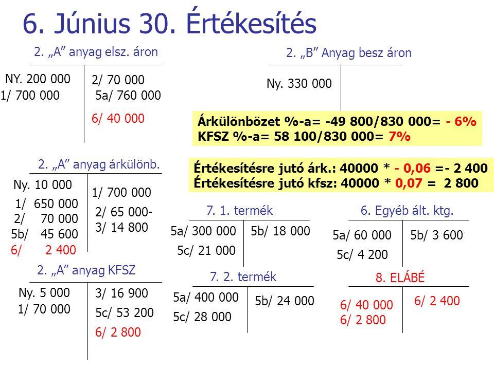 """6. Június 30. Értékesítés 2. """"A"""" anyag elsz. áron 2. """"A"""" anyag árkülönb. 2. """"A"""" anyag KFSZ 2. """"B"""" Anyag besz áron NY. 200 000 Ny. 10 000 Ny. 5 000 Ny."""