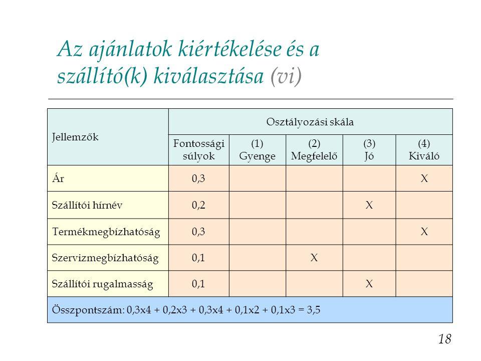 Az ajánlatok kiértékelése és a szállító(k) kiválasztása (vi) 18 Jellemzők Osztályozási skála Fontossági súlyok (1) Gyenge (2) Megfelelő (3) Jó (4) Kiváló Ár0,3X Szállítói hírnév0,2X Termékmegbízhatóság0,3X Szervizmegbízhatóság0,1X Szállítói rugalmasság0,1X Összpontszám: 0,3x4 + 0,2x3 + 0,3x4 + 0,1x2 + 0,1x3 = 3,5