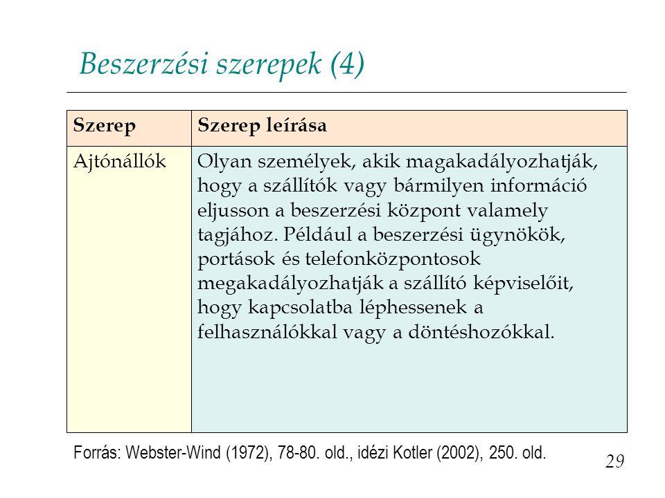Beszerzési szerepek (4) 29 Forrás: Webster-Wind (1972), 78-80.