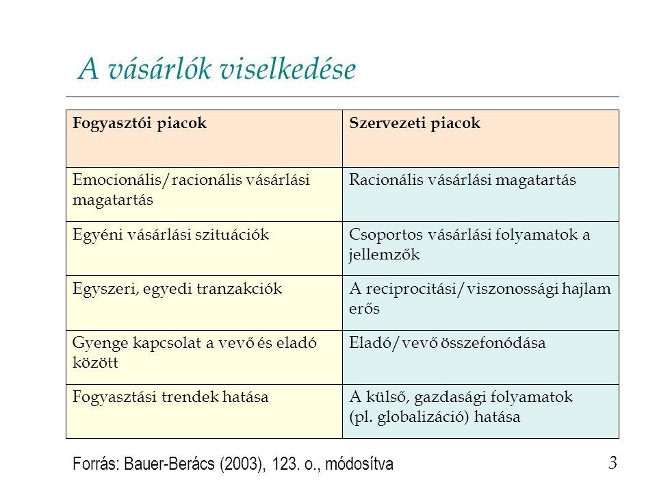 A vásárlók viselkedése 3 A külső, gazdasági folyamatok (pl.