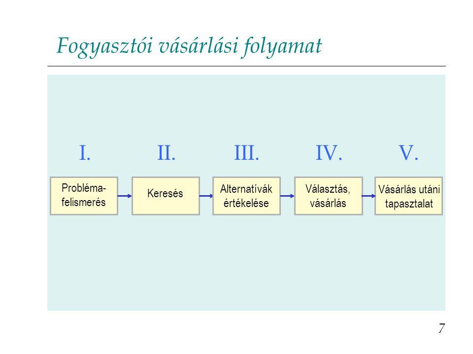 Szervezeti vásárlási folyamat 8 V.IV. III. II. I.