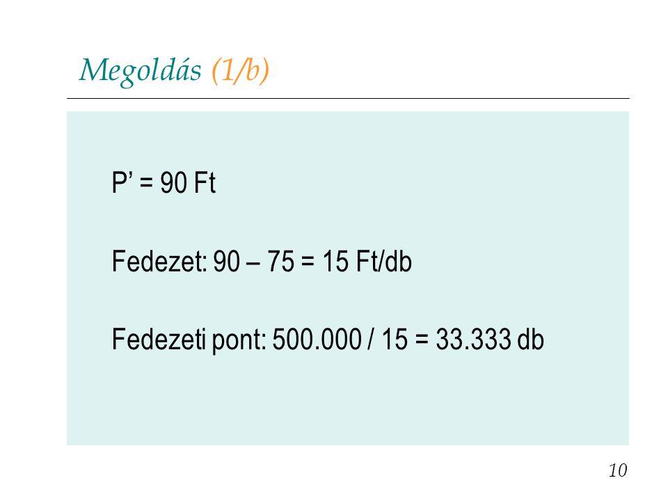 Megoldás (1/b) P' = 90 Ft Fedezet: 90 – 75 = 15 Ft/db Fedezeti pont: 500.000 / 15 = 33.333 db 10