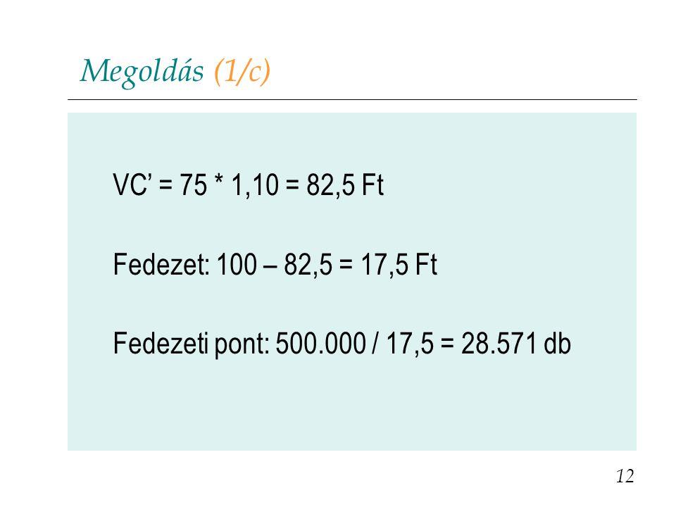 Megoldás (1/c) VC' = 75 * 1,10 = 82,5 Ft Fedezet: 100 – 82,5 = 17,5 Ft Fedezeti pont: 500.000 / 17,5 = 28.571 db 12