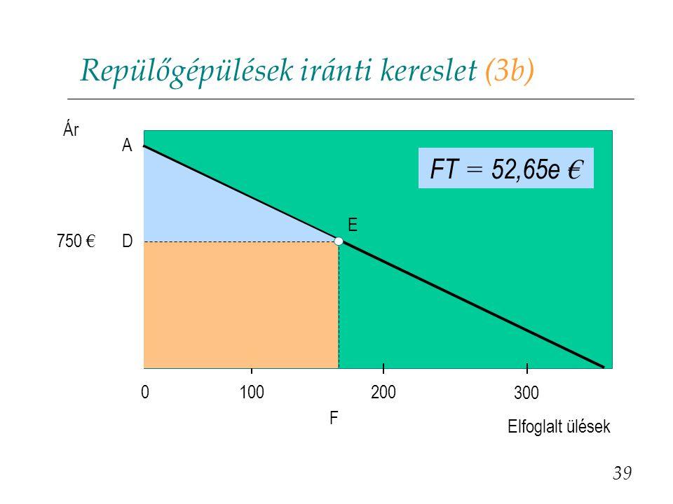 Repülőgépülések iránti kereslet (3b) 39 Elfoglalt ülések 100200 300 0  = 42,5e € A E D750 € F Ár FT = 52,65e €