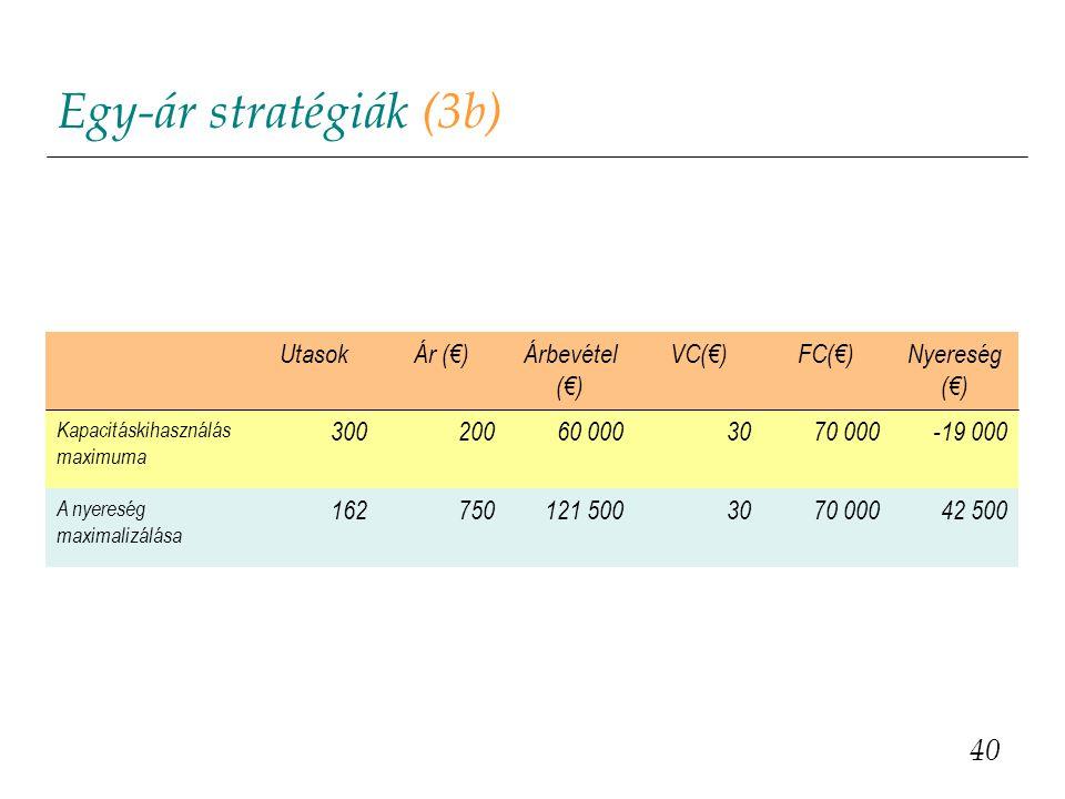 Egy-ár stratégiák (3b) 40 UtasokÁr (€)Árbevétel (€) VC(€)FC(€)Nyereség (€) Kapacitáskihasználás maximuma 30020060 0003070 000-19 000 A nyereség maxima