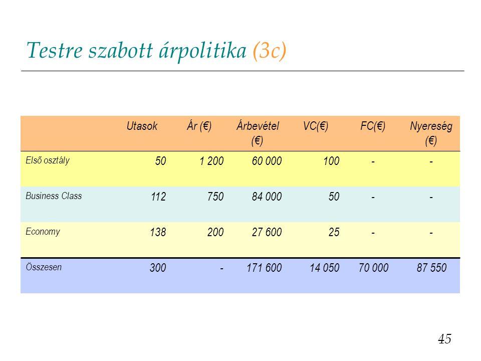 Testre szabott árpolitika (3c) 45 UtasokÁr (€)Árbevétel (€) VC(€)FC(€)Nyereség (€) Első osztály 50501 20060 000100-- Business Class 11275084 00050-- E