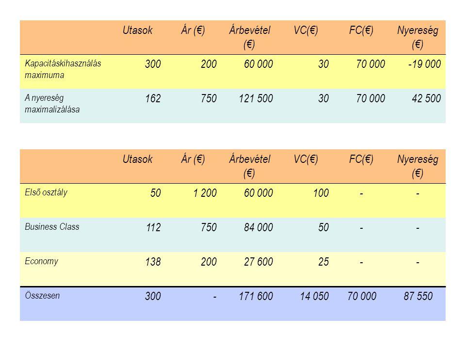 UtasokÁr (€)Árbevétel (€) VC(€)FC(€)Nyereség (€) Kapacitáskihasználás maximuma 30020060 0003070 000-19 000 A nyereség maximalizálása 162750121 5003070