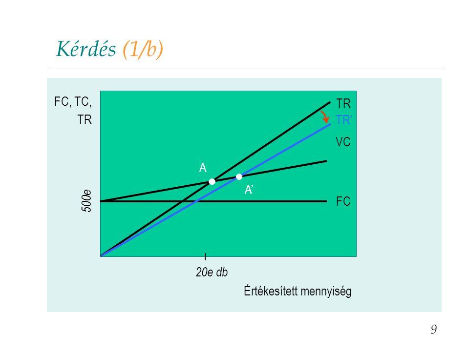 Megoldás (2/c) Várható profit lefölözéses árképzés esetén: TR = 130.000 * 12,6 = 1.638.000 € TC = 130.000 * 3,9 + 457.600 = 964.600 €  = TR – TC = 673.400 € 30