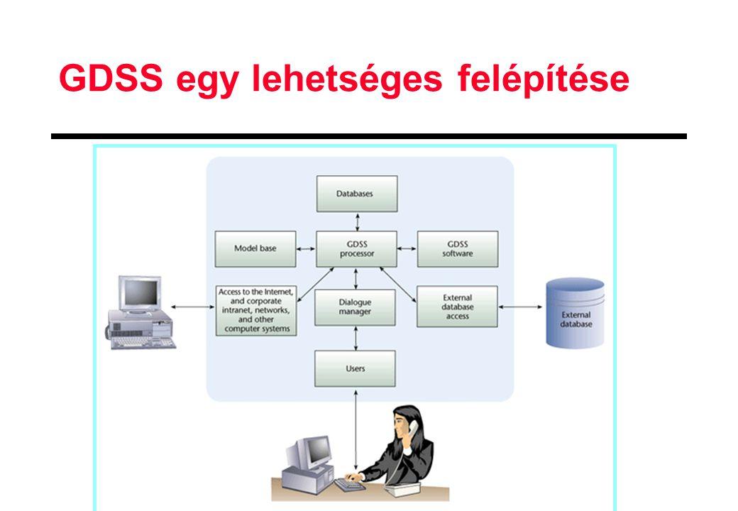 GDSS egy lehetséges felépítése