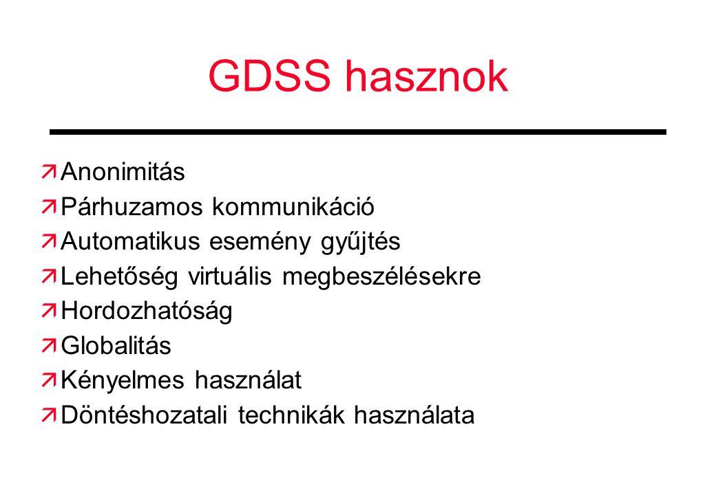GDSS hasznok  Anonimitás  Párhuzamos kommunikáció  Automatikus esemény gyűjtés  Lehetőség virtuális megbeszélésekre  Hordozhatóság  Globalitás  Kényelmes használat  Döntéshozatali technikák használata
