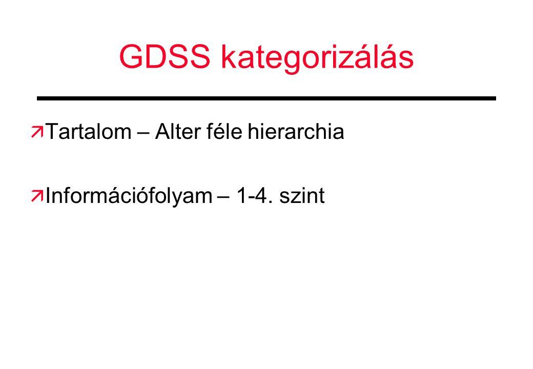 GDSS kategorizálás  Tartalom – Alter féle hierarchia  Információfolyam – 1-4. szint