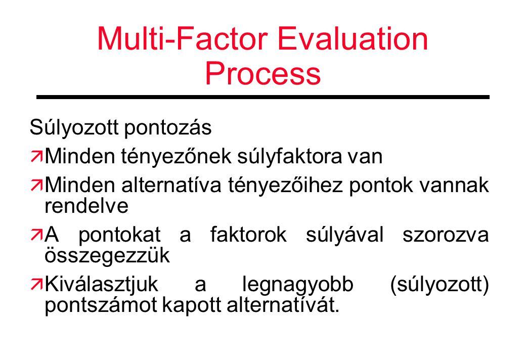 Multi-Factor Evaluation Process Súlyozott pontozás  Minden tényezőnek súlyfaktora van  Minden alternatíva tényezőihez pontok vannak rendelve  A pontokat a faktorok súlyával szorozva összegezzük  Kiválasztjuk a legnagyobb (súlyozott) pontszámot kapott alternatívát.