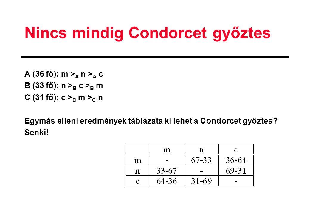 Nincs mindig Condorcet győztes A (36 fő): m > A n > A c B (33 fő): n > B c > B m C (31 fő): c > C m > C n Egymás elleni eredmények táblázata ki lehet a Condorcet győztes.