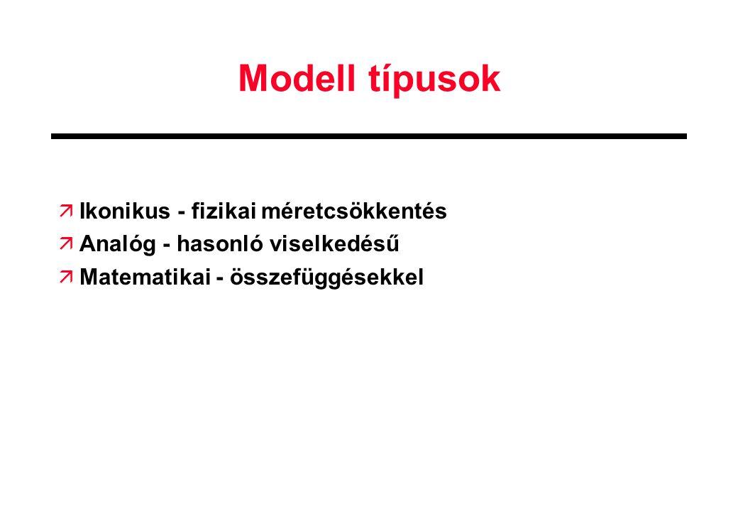 Modell típusok ä Ikonikus - fizikai méretcsökkentés ä Analóg - hasonló viselkedésű ä Matematikai - összefüggésekkel