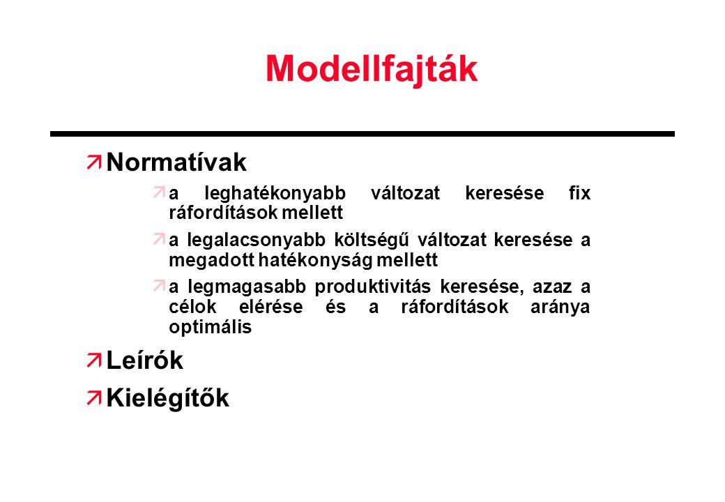 Modellfajták  Normatívak  a leghatékonyabb változat keresése fix ráfordítások mellett  a legalacsonyabb költségű változat keresése a megadott haték