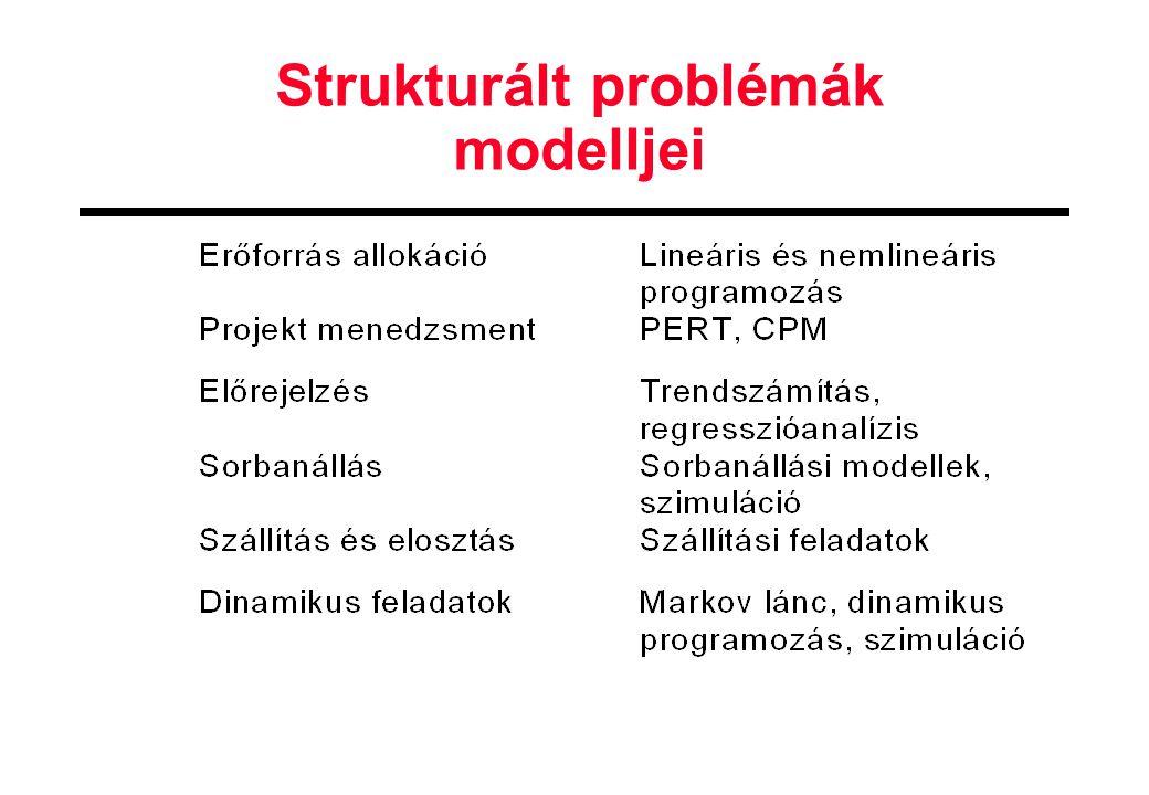 Strukturált problémák modelljei