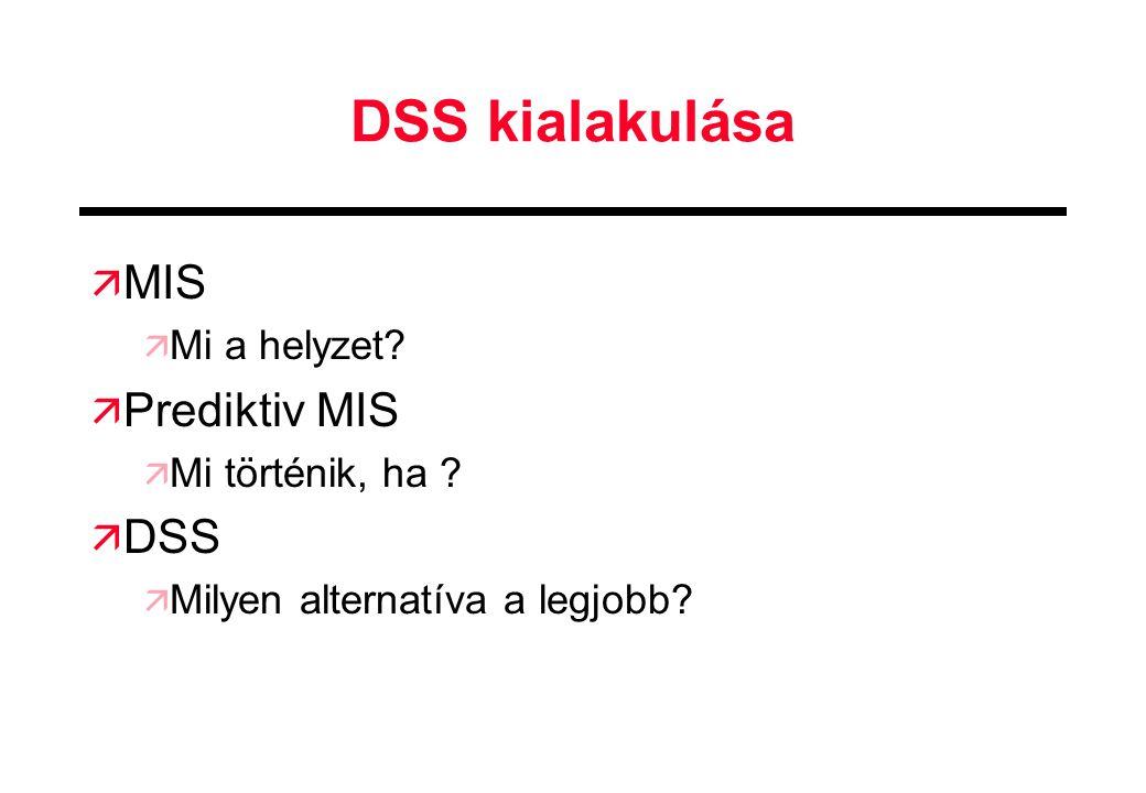 DSS kialakulása ä MIS ä Mi a helyzet? ä Prediktiv MIS ä Mi történik, ha ? ä DSS ä Milyen alternatíva a legjobb?