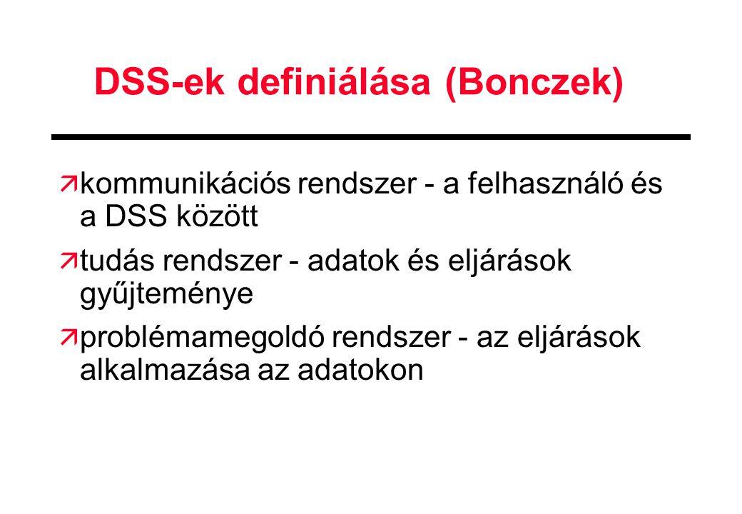 DSS-ek definiálása (Bonczek) ä kommunikációs rendszer - a felhasználó és a DSS között ä tudás rendszer - adatok és eljárások gyűjteménye ä problémameg