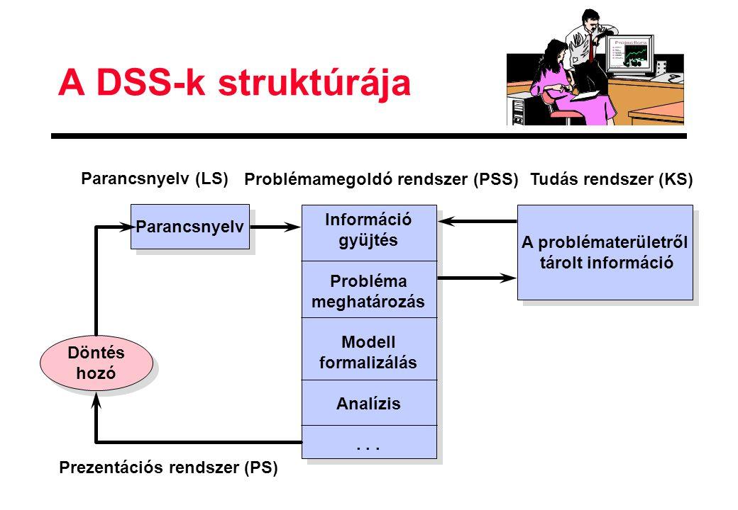 A DSS-k struktúrája Parancsnyelv A problématerületről tárolt információ Információ gyüjtés Probléma meghatározás Modell formalizálás Analízis... Infor