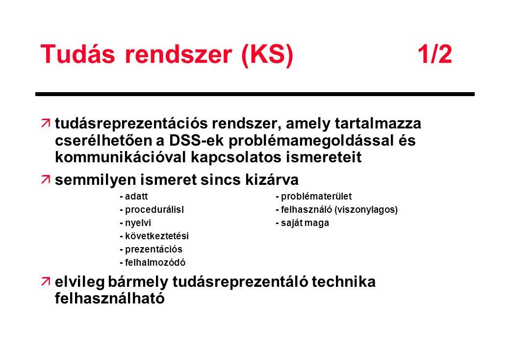 Tudás rendszer (KS)1/2 ä tudásreprezentációs rendszer, amely tartalmazza cserélhetően a DSS-ek problémamegoldással és kommunikációval kapcsolatos isme