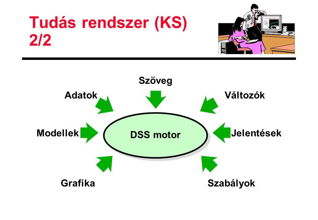 Tudás rendszer (KS) 2/2 Változók Szabályok Jelentések Adatok Grafika Modellek Szöveg DSS motor