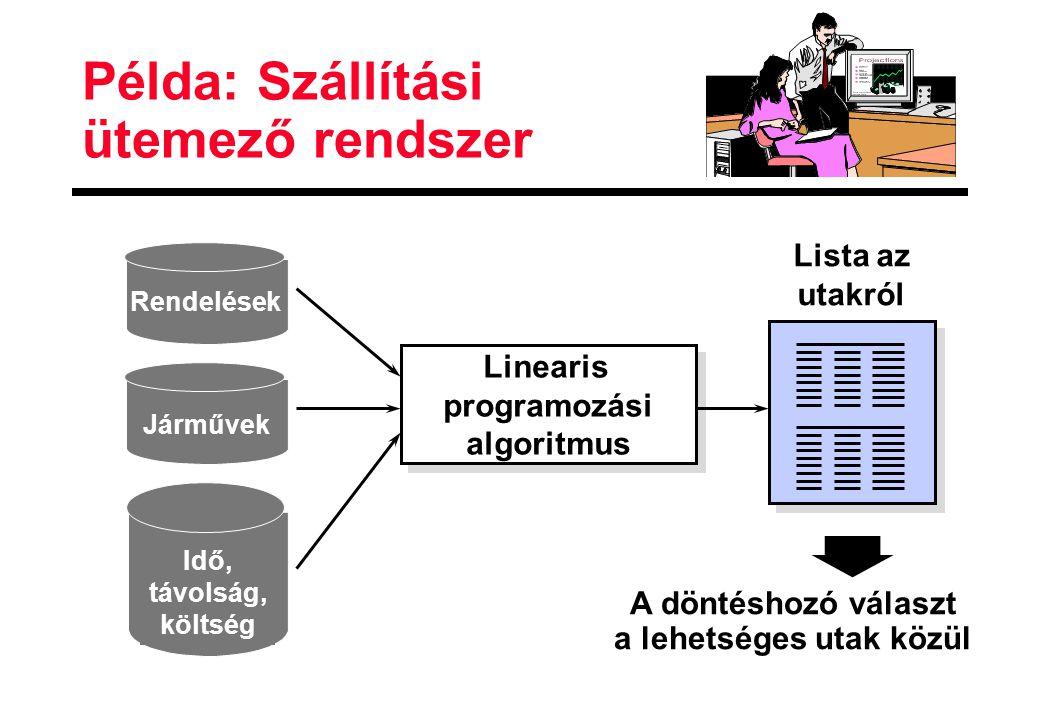 Példa: Szállítási ütemező rendszer Idő, távolság, költség Járművek Linearis programozási algoritmus Linearis programozási algoritmus Lista az utakról