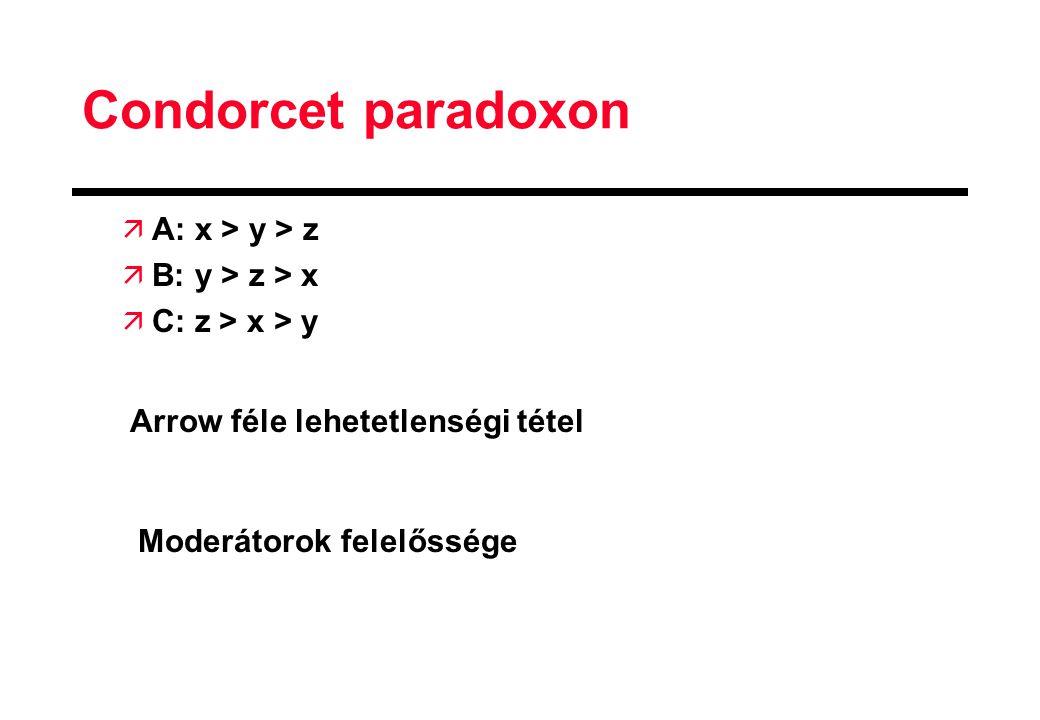 Condorcet paradoxon ä A: x > y > z ä B: y > z > x ä C: z > x > y Arrow féle lehetetlenségi tétel Moderátorok felelőssége