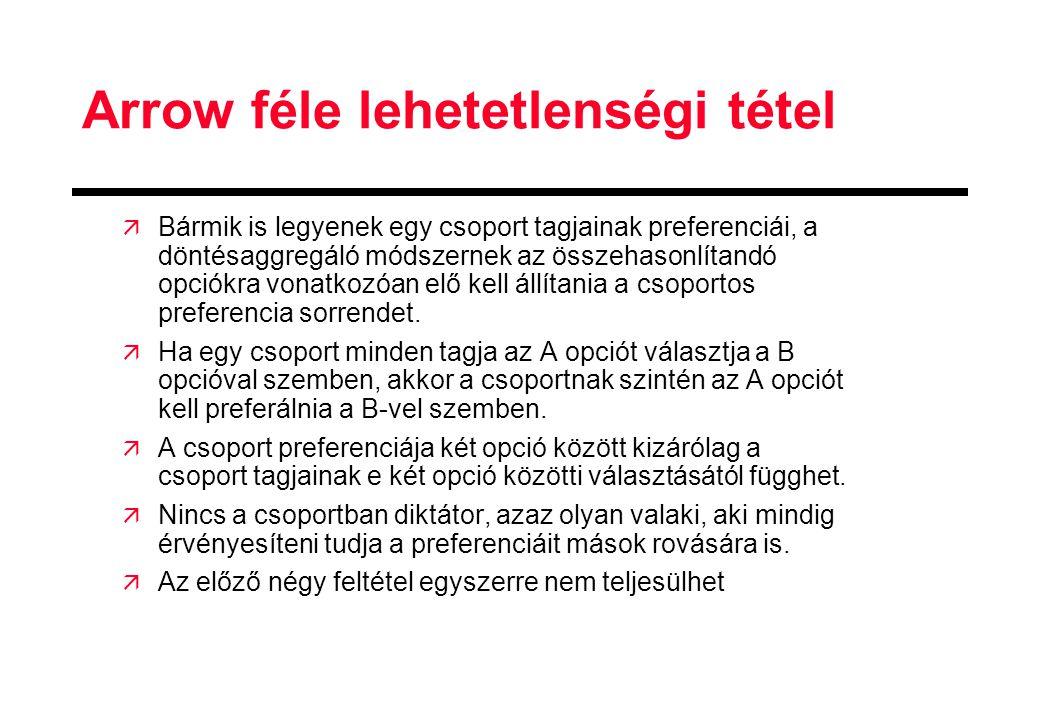 Arrow féle lehetetlenségi tétel ä Bármik is legyenek egy csoport tagjainak preferenciái, a döntésaggregáló módszernek az összehasonlítandó opciókra vo