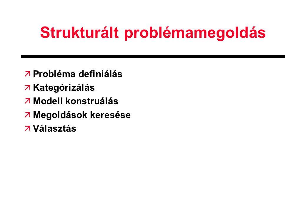 Strukturált problémamegoldás ä Probléma definiálás ä Kategórizálás ä Modell konstruálás ä Megoldások keresése ä Választás