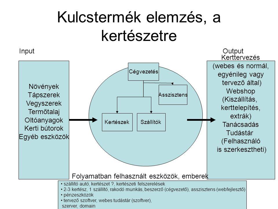 Kulcstermék elemzés, a kertészetre Növények Tápszerek Vegyszerek Termőtalaj Oltóanyagok Kerti bútorok Egyéb eszközök Input Asszisztens Kertészek Szállítók Cégvezetés Kerttervezés (webes és normál, egyénileg vagy tervező által) Webshop (Kiszállítás, kerttelepítés, extrák) Tanácsadás Tudástár (Felhasználó is szerkesztheti) Output szállító autó, kertészet ?, kertészeti felszerelések 2-3 kertész, 1 szállító, rakodó munkás, beszerző (cégvezető), asszisztens (webfejlesztő) pénzeszközök tervező szoftver, webes tudástár (szoftver), szerver, domain Folyamatban felhasznált eszközök, emberek