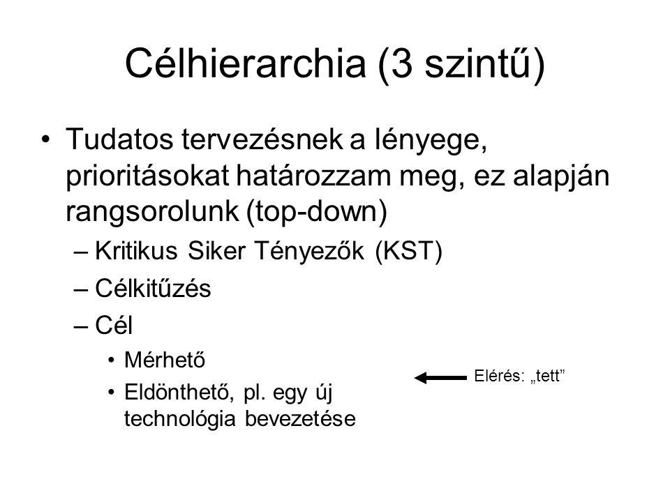 Célhierarchia (3 szintű) Tudatos tervezésnek a lényege, prioritásokat határozzam meg, ez alapján rangsorolunk (top-down) –Kritikus Siker Tényezők (KST) –Célkitűzés –Cél Mérhető Eldönthető, pl.