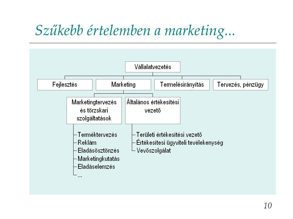 10 Szűkebb értelemben a marketing...