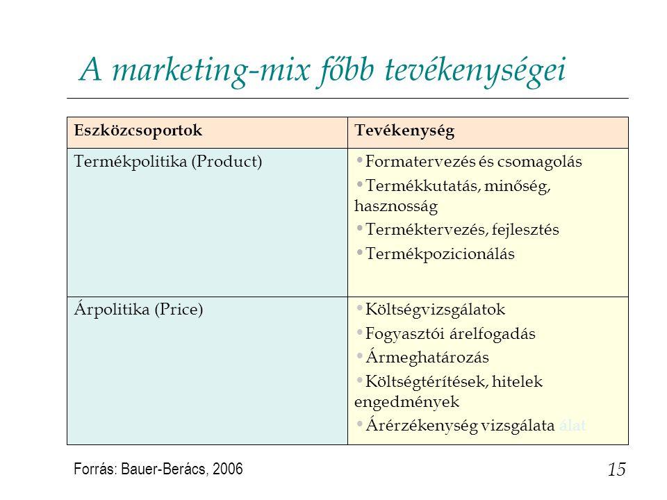 15 A marketing-mix főbb tevékenységei Költségvizsgálatok Fogyasztói árelfogadás Ármeghatározás Költségtérítések, hitelek engedmények Árérzékenység viz