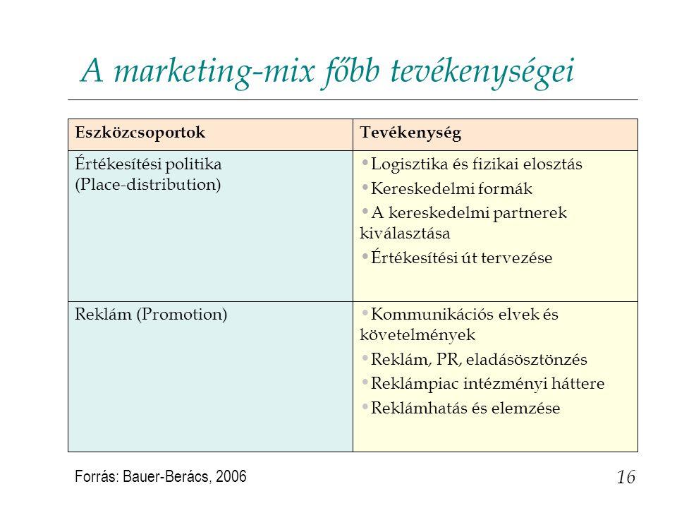 16 A marketing-mix főbb tevékenységei Kommunikációs elvek és követelmények Reklám, PR, eladásösztönzés Reklámpiac intézményi háttere Reklámhatás és el
