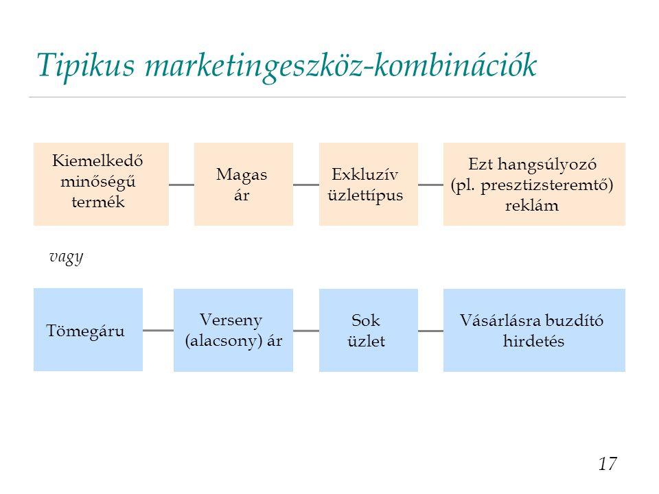 Tipikus marketingeszköz-kombinációk 17 Kiemelkedő minőségű termék Magas ár Exkluzív üzlettípus Ezt hangsúlyozó (pl. presztizsteremtő) reklám Tömegáru
