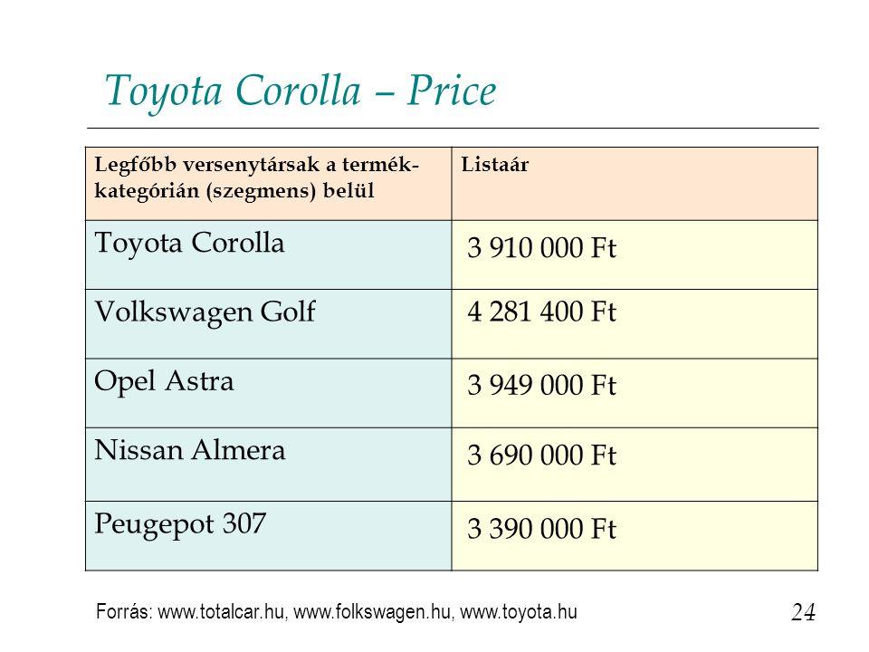 24 Toyota Corolla – Price Legfőbb versenytársak a termék- kategórián (szegmens) belül Listaár Toyota Corolla 3 910 000 Ft Volkswagen Golf 4 281 400 Ft