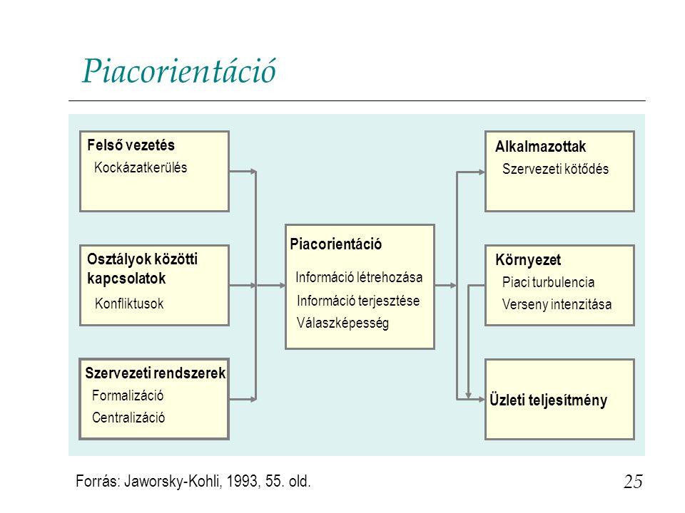 25 Piacorientáció Felső vezetés Kockázatkerülés Szervezeti rendszerek Formalizáció Centralizáció Osztályok közötti kapcsolatok Konfliktusok Piacorient