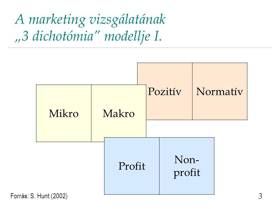 "A marketing vizsgálatának ""3 dichotómia"" modellje I. 3 Forrás: S. Hunt (2002) PozitívNormatív MikroMakro Profit Non- profit"