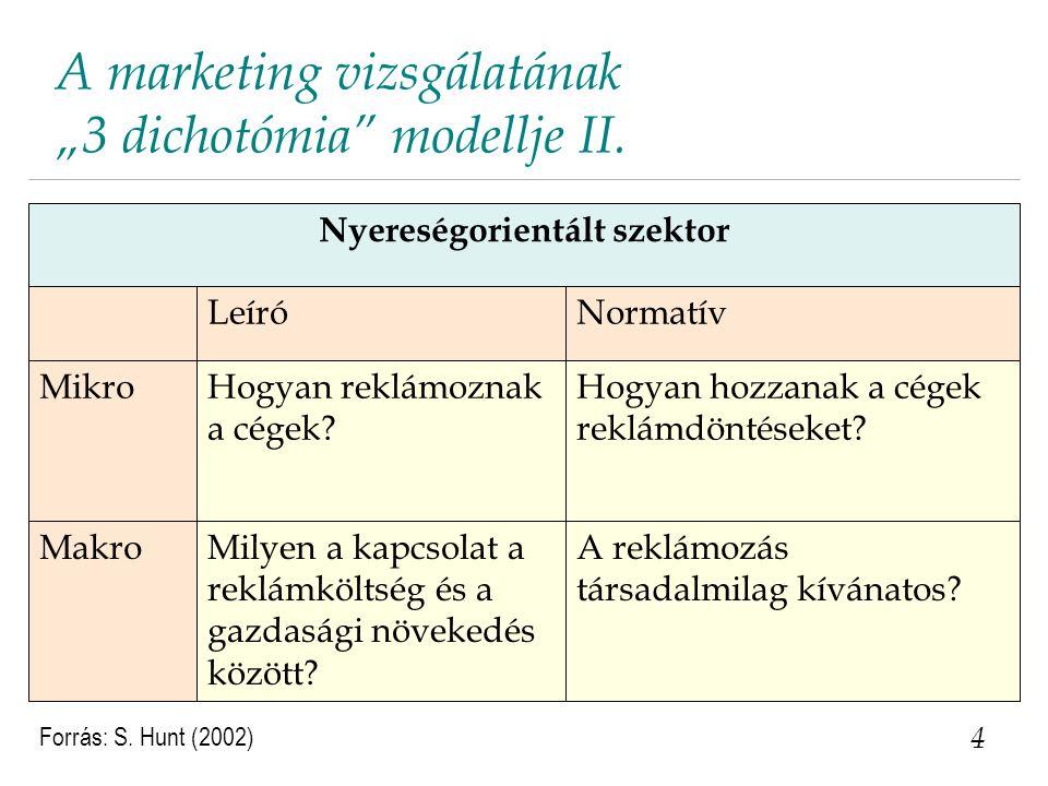 """A marketing vizsgálatának """"3 dichotómia"""" modellje II. 4 NormatívLeíró Nyereségorientált szektor A reklámozás társadalmilag kívánatos? Milyen a kapcsol"""