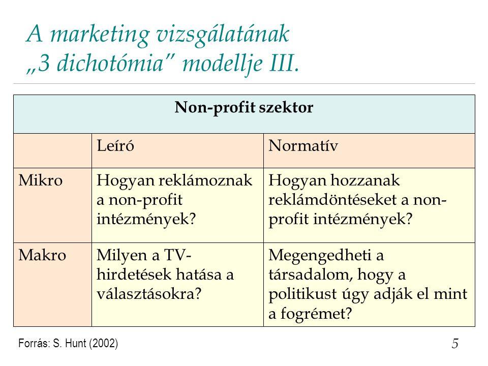 """A marketing vizsgálatának """"3 dichotómia"""" modellje III. 5 NormatívLeíró Non-profit szektor Megengedheti a társadalom, hogy a politikust úgy adják el mi"""